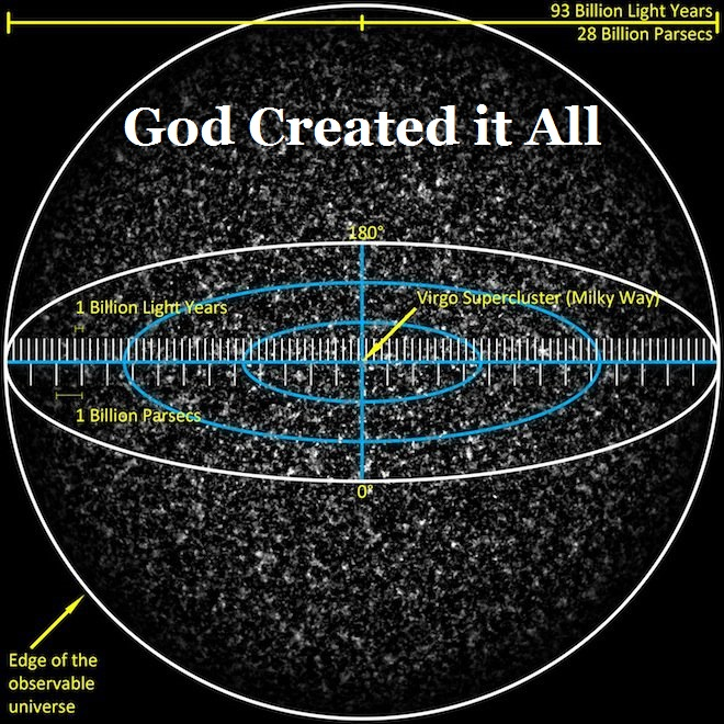 God Created it All